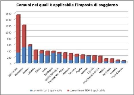Aumento Tassa Soggiorno Bologna miami 2021 ...